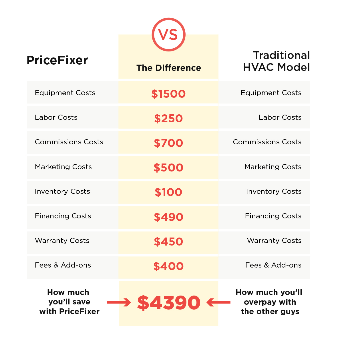 Pricefixer comparison table