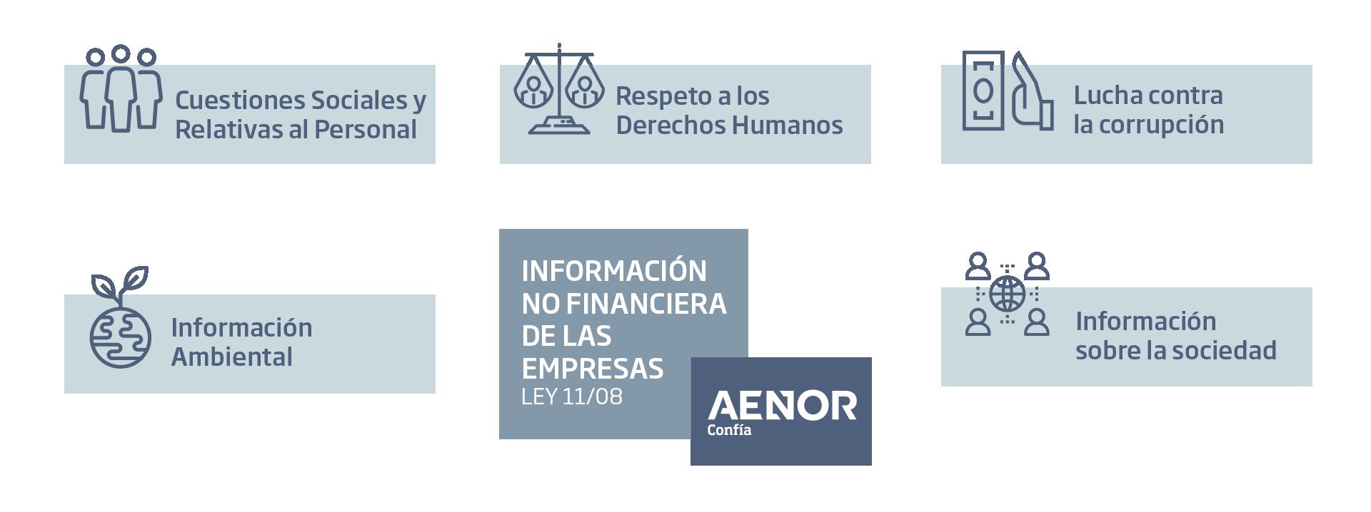 Infografía Información no Financiera de las empresas