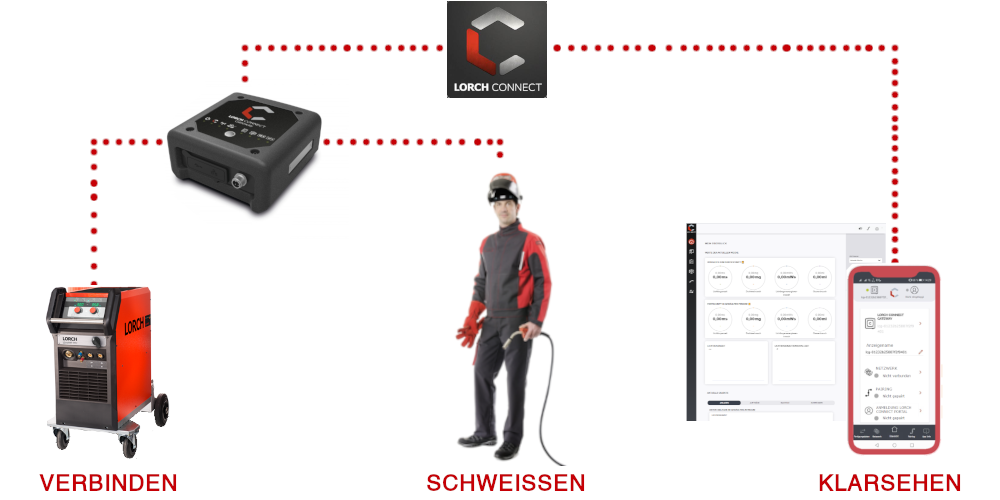 Wie funktioniert Lorch Connect