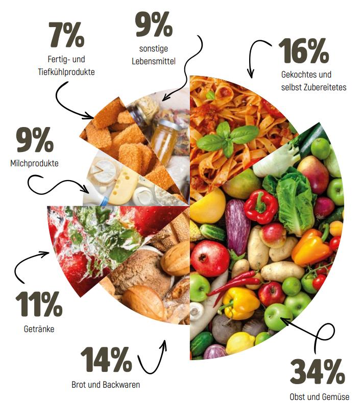 Welche Lebensmittel werden am meisten verschwendet