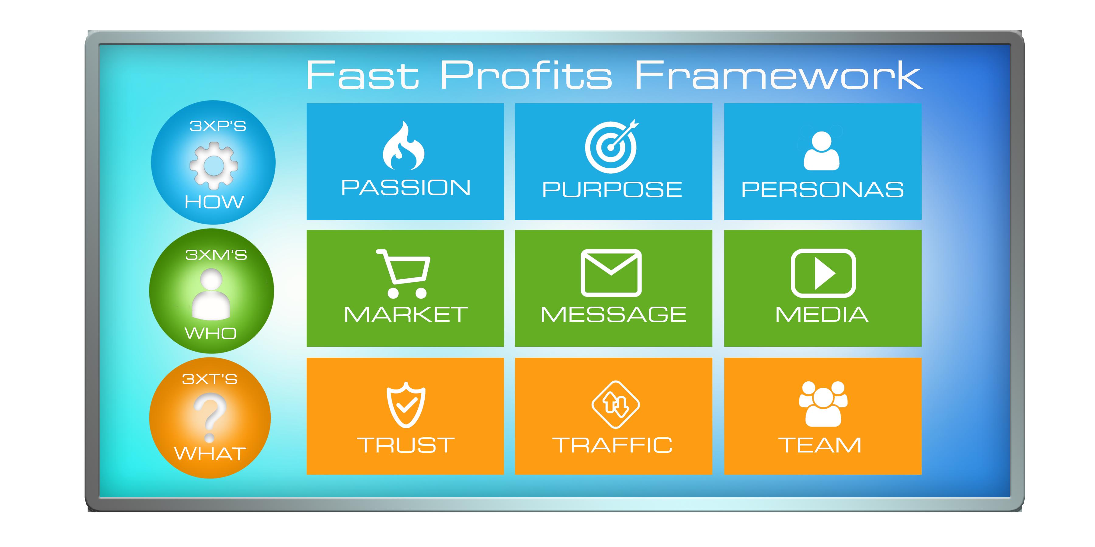 FAST PROFITS FRAMEWORK